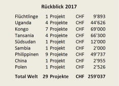 Rückblick 2017<div class='url' style='display:none;'>/de/</div><div class='dom' style='display:none;'>kirchgemeinde.ch/</div><div class='aid' style='display:none;'>299</div><div class='bid' style='display:none;'>13721</div><div class='usr' style='display:none;'>235</div>