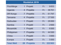 Rückblick 2019<div class='url' style='display:none;'>/de/</div><div class='dom' style='display:none;'>kirchgemeinde.ch/</div><div class='aid' style='display:none;'>299</div><div class='bid' style='display:none;'>17273</div><div class='usr' style='display:none;'>235</div>